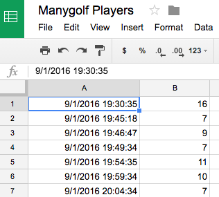 The Manygolf players spreadsheet, showing timestamp and player count rows